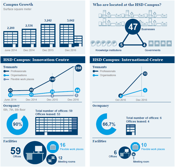 HSD Campus Infographic gegevens