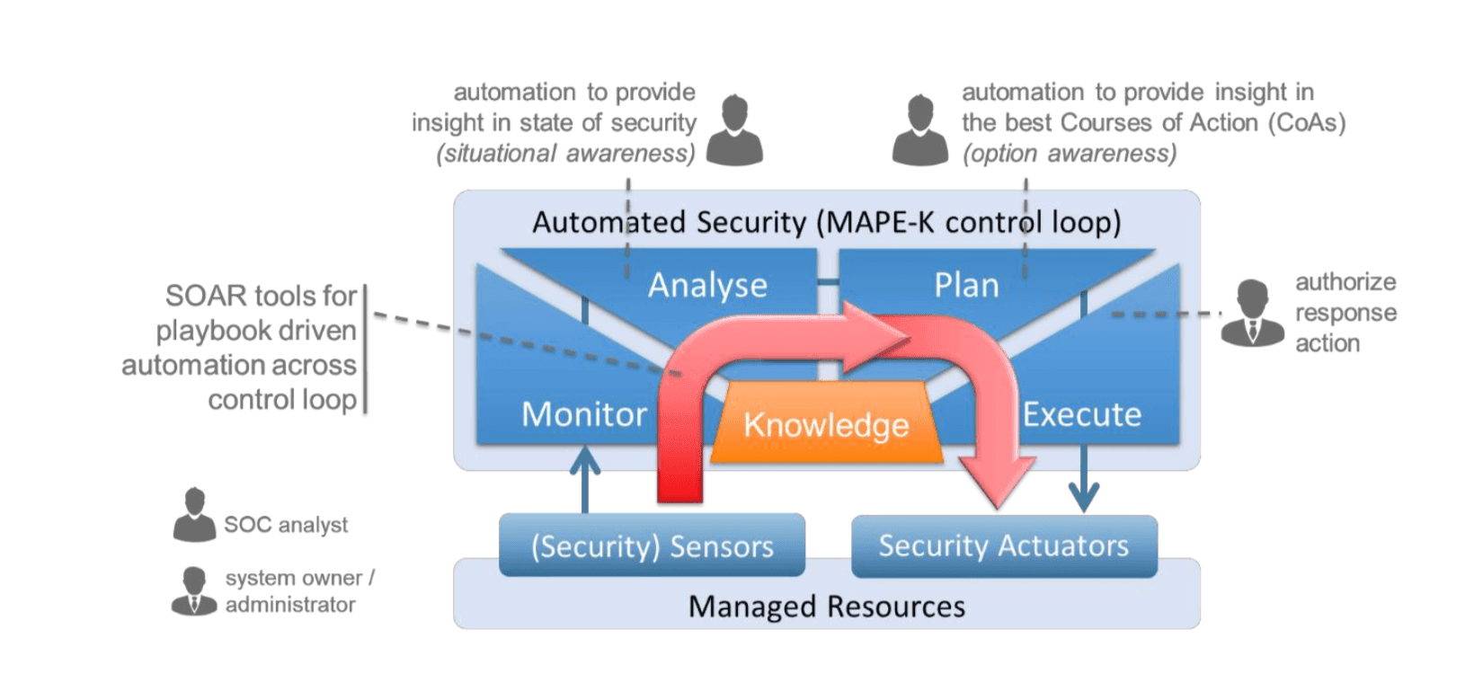 TNO automation security model
