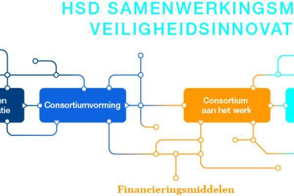 hsd-samenwerkingsmodel7C09DC01-470F-4B45-77DF-4B340D18C6F9.jpg