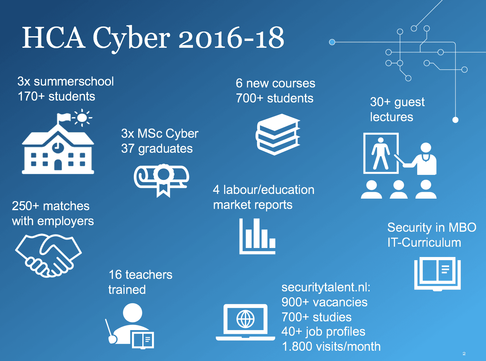 Results Human Capital Action Agenda Cyber Security 2016-2018