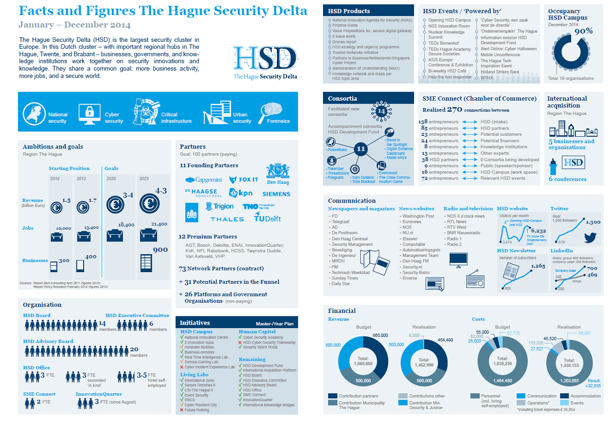 The Hague Security Delta's Achievements in 2014